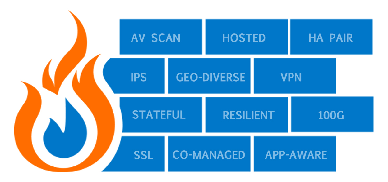 Fire graphic with bricks that read: AV Scan, Hosted, HA Pair, IPS, Geo-diverse, VPN, Stateful, Resilient, 100G, SSL, Co-managed, App-aware