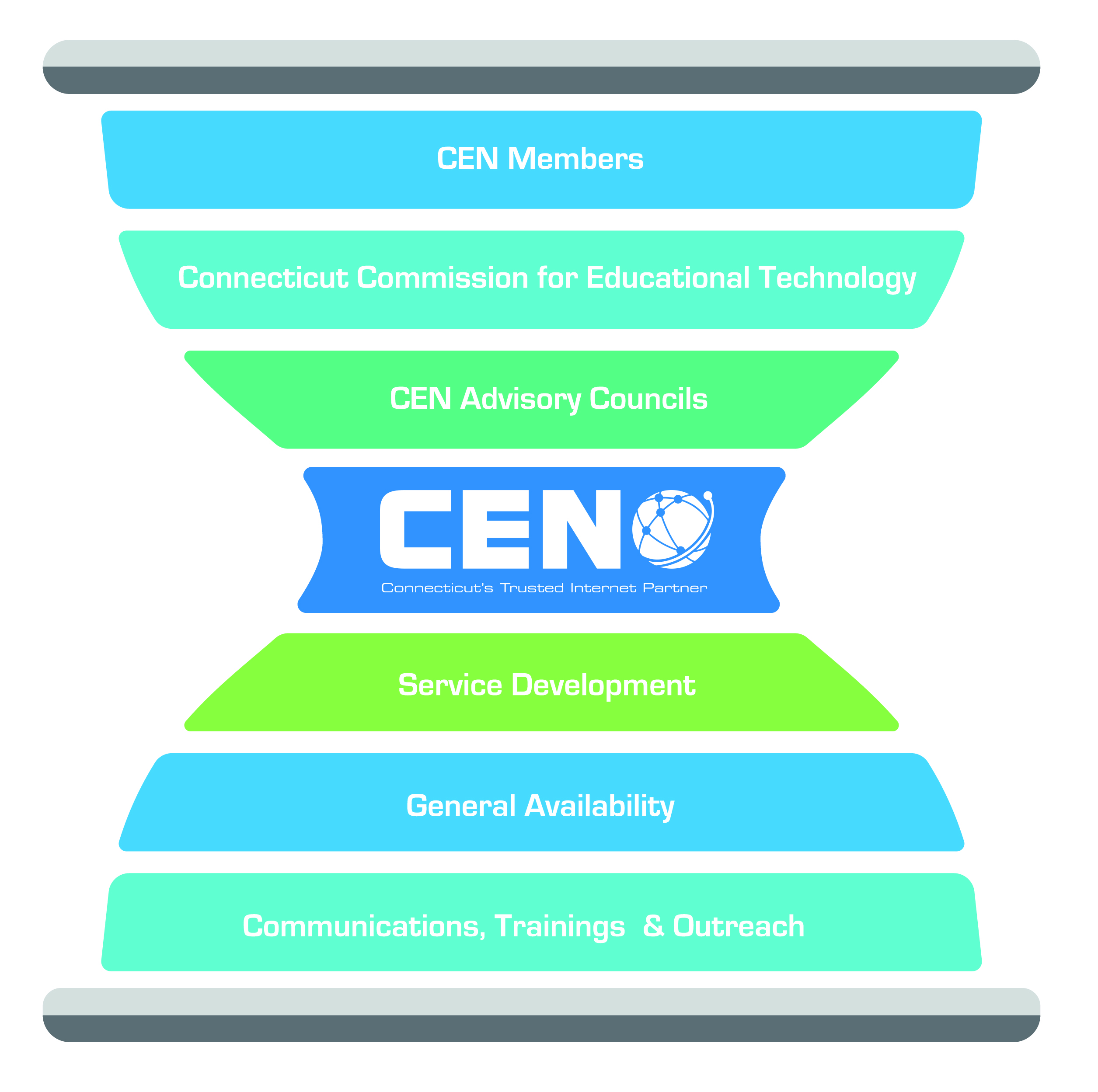 Hourglass made up of bars that read: CEN Members, Connecticut Commission for Educational Technology, CEN Advisory Councils, Service Development, General Availability, and Communications, Training & Outreach